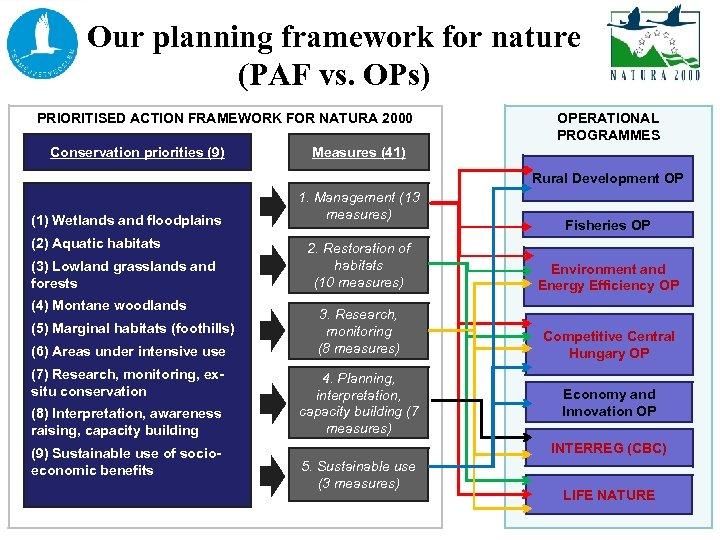 Our planning framework for nature (PAF vs. OPs) PRIORITISED ACTION FRAMEWORK FOR NATURA 2000