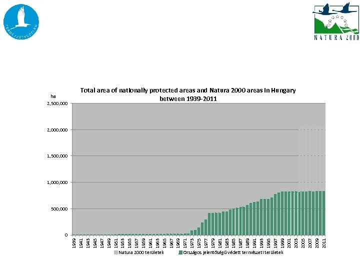 ha 2, 500, 000 Total area of nationally protected areas and Natura 2000 areas