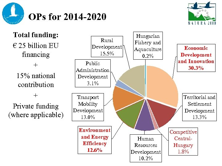 ERDF forfor 2014 -2020 in 2014 -2020 OPs Natura 2000 Total funding: € 25