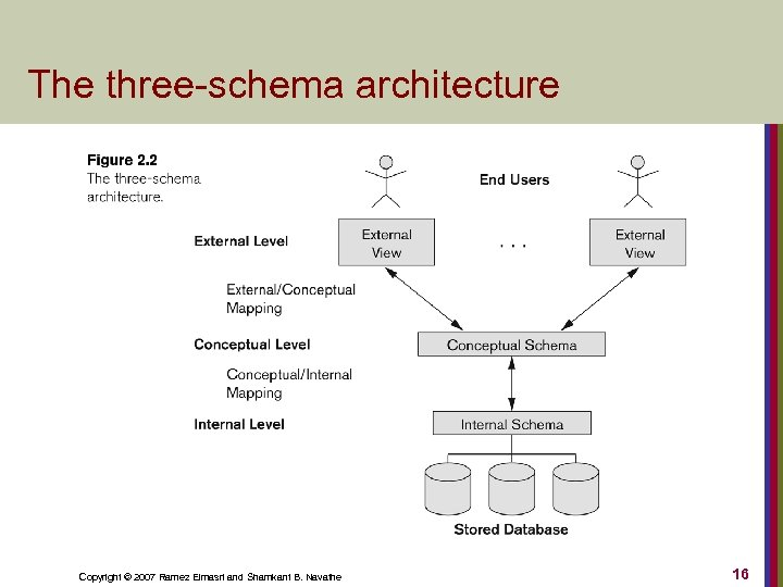 The three-schema architecture Copyright © 2007 Ramez Elmasri and Shamkant B. Navathe 16