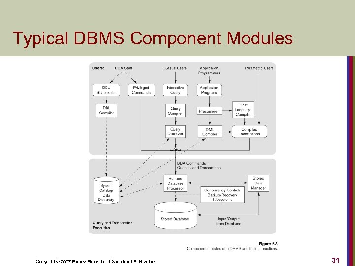 Typical DBMS Component Modules Copyright © 2007 Ramez Elmasri and Shamkant B. Navathe 31