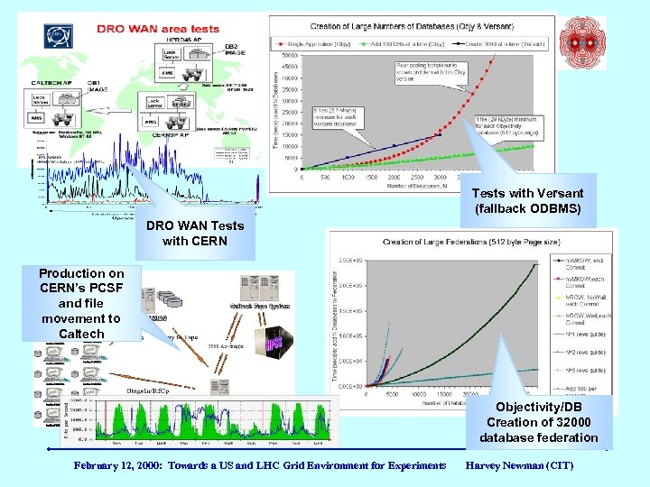 Other ODBMS tests Tests with Versant (fallback ODBMS) DRO WAN Tests with CERN Production