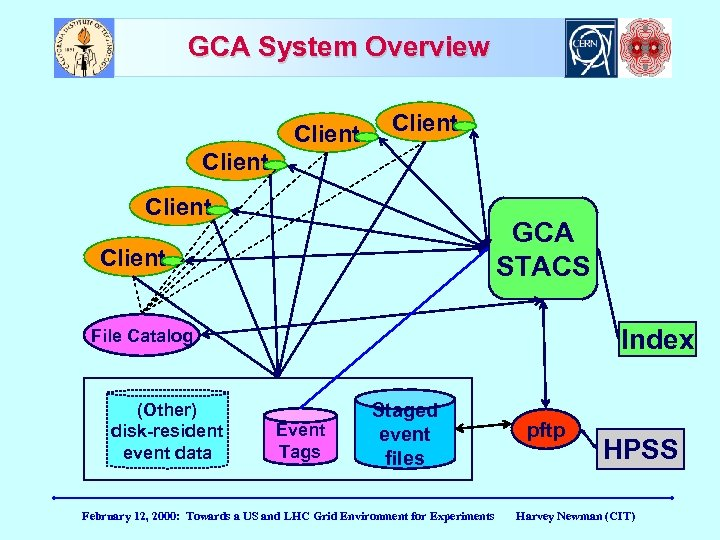 GCA System Overview Client GCA STACS Client Index File Catalog (Other) disk-resident event data