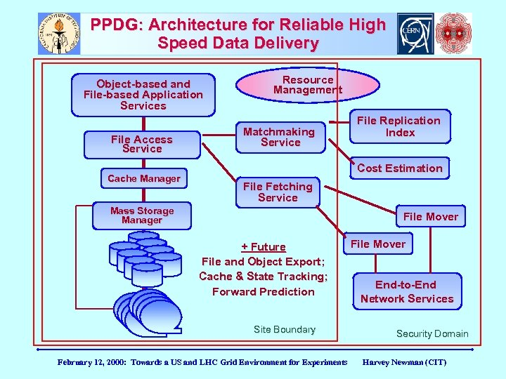 PPDG: Architecture for Reliable High Speed Data Delivery Object-based and File-based Application Services File