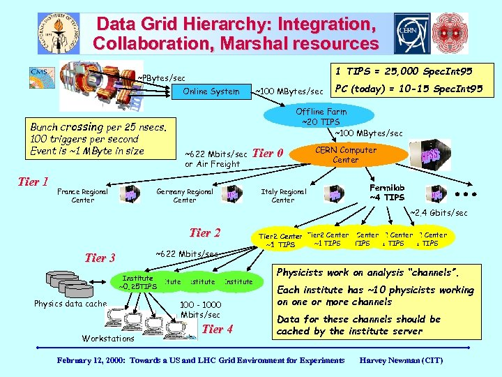 Data Grid Hierarchy: Integration, Collaboration, Marshal resources 1 TIPS = 25, 000 Spec. Int