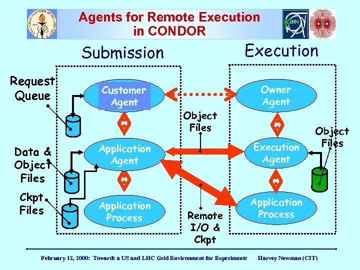 Agents for Remote Execution in Condor in CONDOR Execution Submission Request Queue Data &