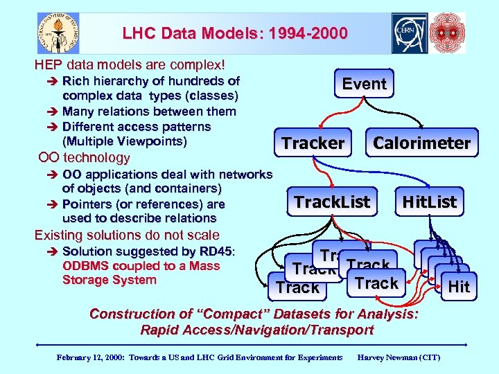 LHC Data Models: 1994 -2000 HEP data models are complex! Rich hierarchy of hundreds