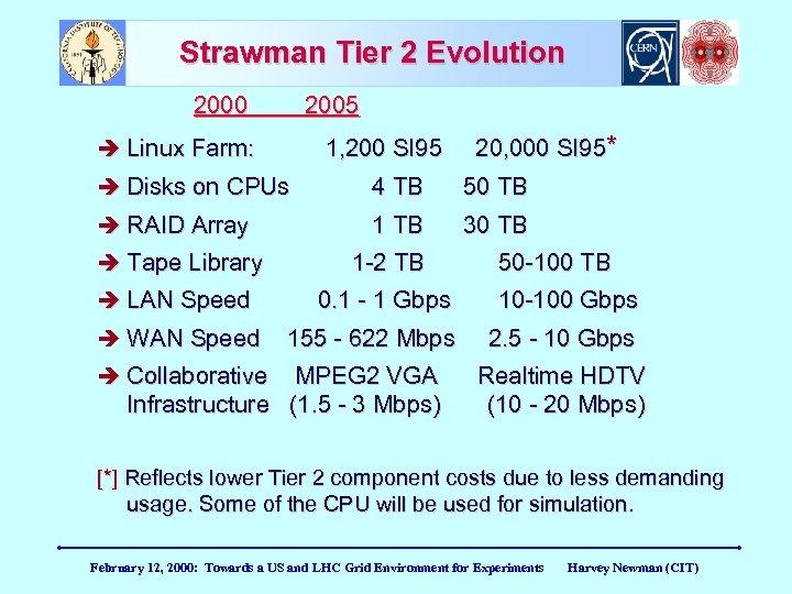 Strawman Tier 2 Evolution 2000 2005 Linux Farm: 1, 200 SI 95 20, 000