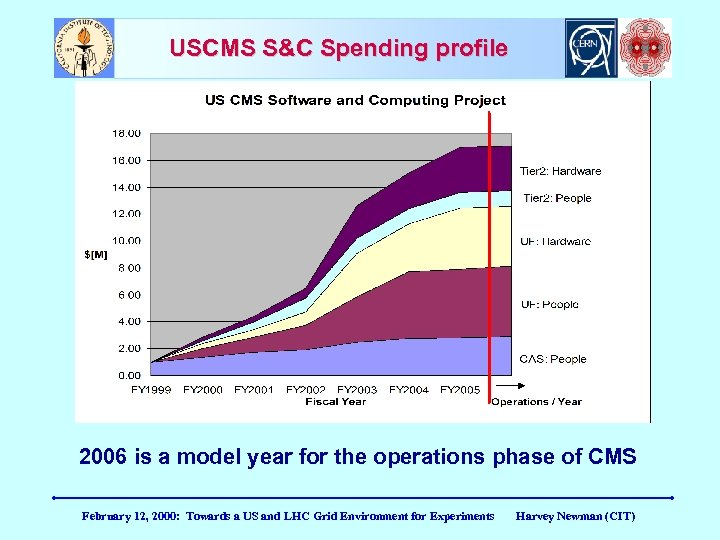 USCMS S&C Spending profile 2006 is a model year for the operations phase of