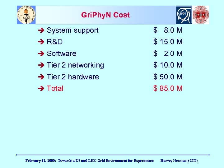 Gri. Phy. N Cost System support $ 8. 0 M R&D $ 15. 0