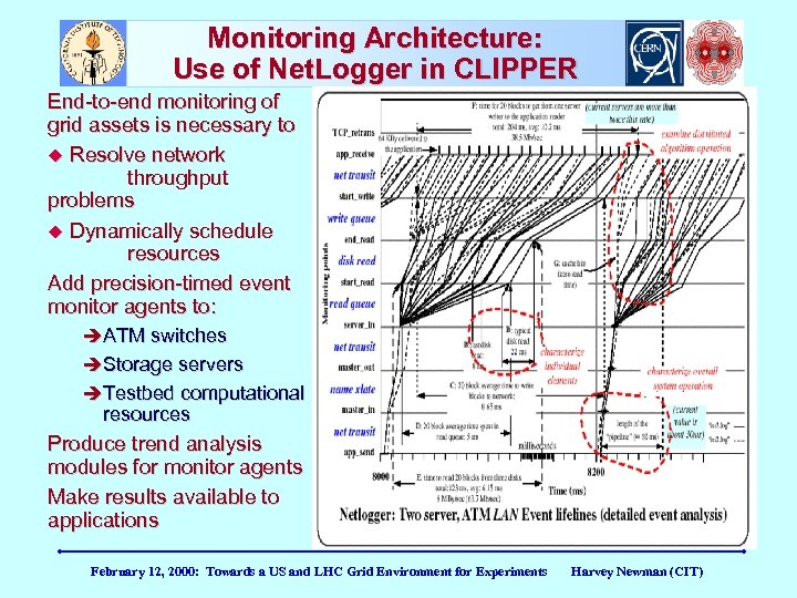 Monitoring Architecture: Use of Net. Logger in CLIPPER End-to-end monitoring of grid assets is