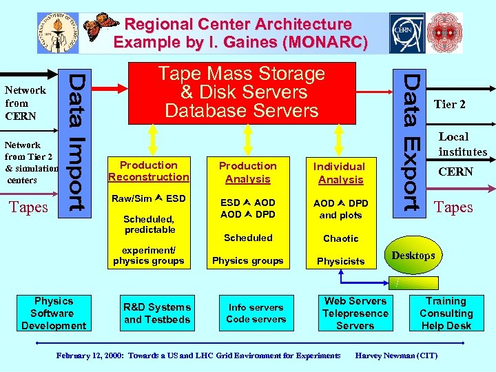 Regional Center Architecture Example by I. Gaines (MONARC) Tape Mass Storage & Disk Servers