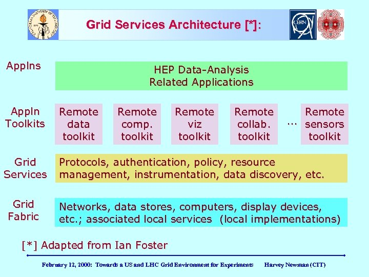 Grid Services Architecture [*]: Applns HEP Data-Analysis Related Applications Appln Toolkits Remote data toolkit