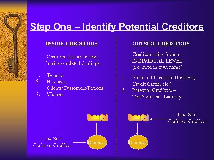 Step One – Identify Potential Creditors INSIDE CREDITORS Creditors that arise from business related