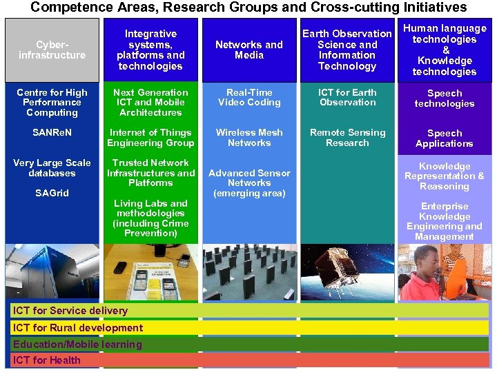 Competence Areas, Research Groups and Cross-cutting Initiatives Networks and Media Earth Observation Science and