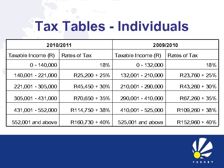 Tax Tables - Individuals 2010/2011 Taxable Income (R) 2009/2010 Rates of Taxable Income (R)