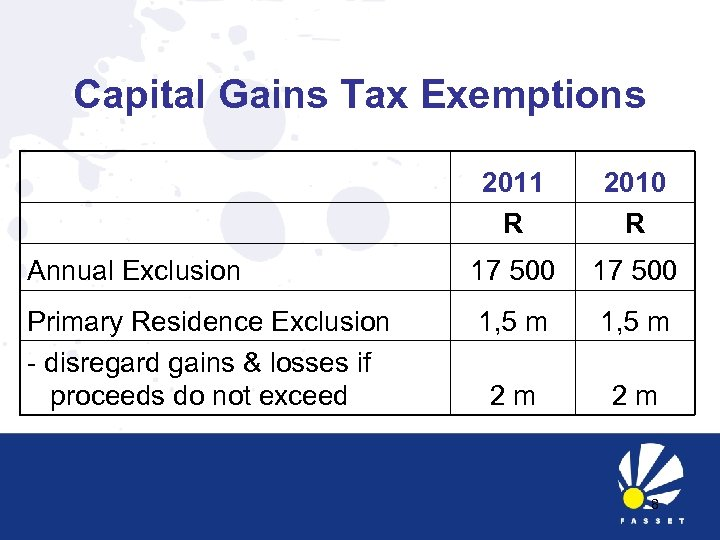 Capital Gains Tax Exemptions 2011 R 2010 R Annual Exclusion 17 500 Primary Residence