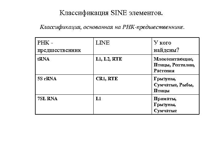 Классификация SINE элементов. Классификация, основанная на РНК-предшественнике. РНК предшественник LINE У кого найдены? t.