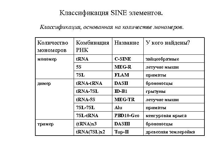 Классификация SINE элементов. Классификация, основанная на количестве мономеров. Количество мономеров Комбинация Название РНК У