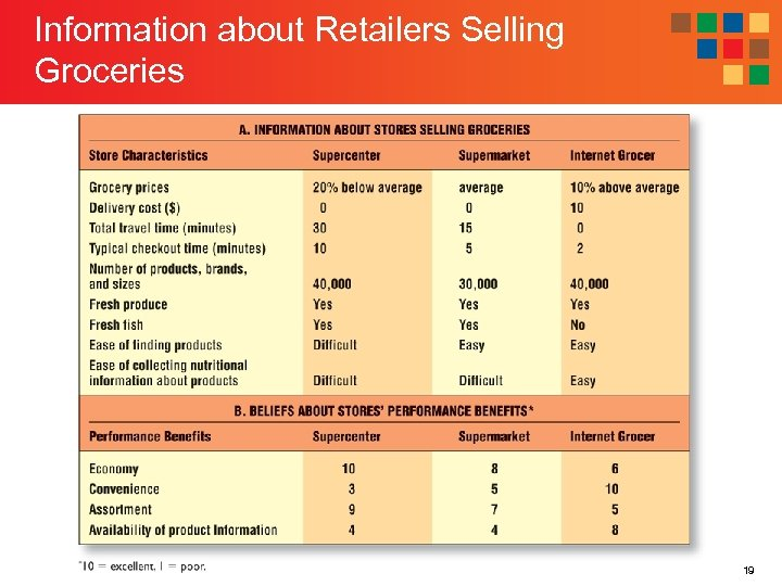 Information about Retailers Selling Groceries 19
