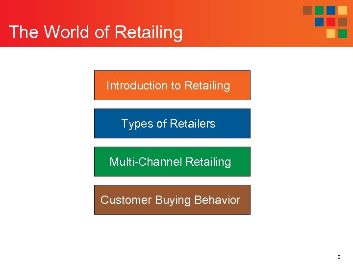 The World of Retailing Introduction to Retailing Types of Retailers Multi-Channel Retailing Customer Buying