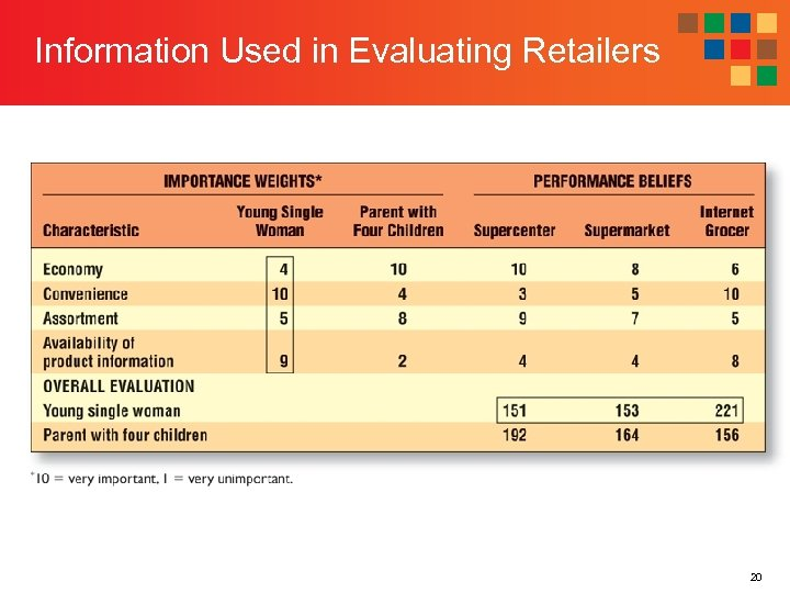 Information Used in Evaluating Retailers 20