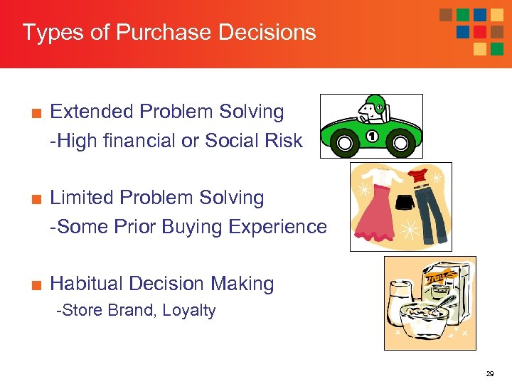 Types of Purchase Decisions ■ Extended Problem Solving -High financial or Social Risk ■
