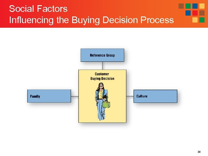 Social Factors Influencing the Buying Decision Process 38