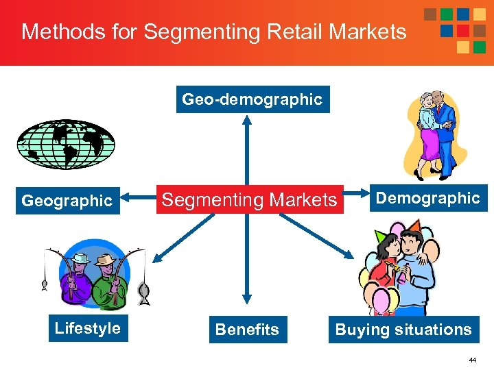 Methods for Segmenting Retail Markets Geo-demographic Geographic Lifestyle Segmenting Markets Benefits Demographic Buying situations