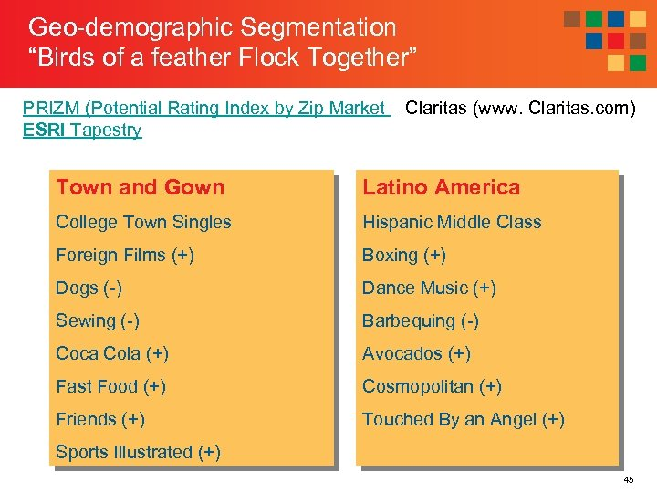 "Geo-demographic Segmentation ""Birds of a feather Flock Together"" PRIZM (Potential Rating Index by Zip"