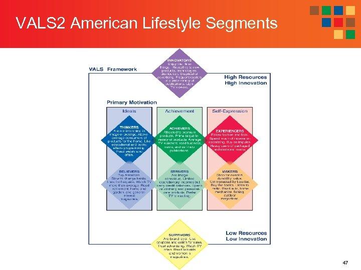 VALS 2 American Lifestyle Segments 47