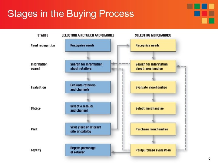 Stages in the Buying Process 9