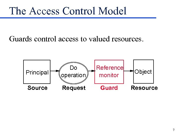 The Access Control Model Guards control access to valued resources. Principal Do operation Reference