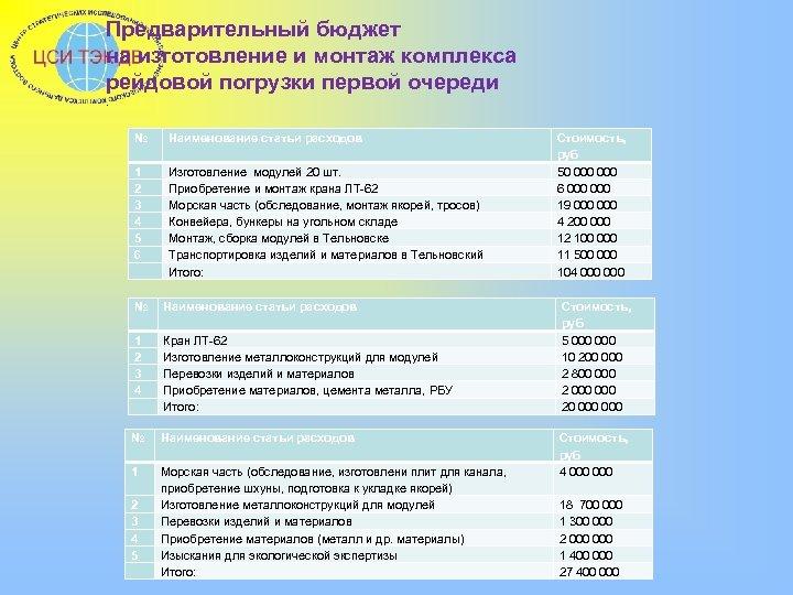 Предварительный бюджет на изготовление и монтаж комплекса рейдовой погрузки первой очереди. № Наименование статьи