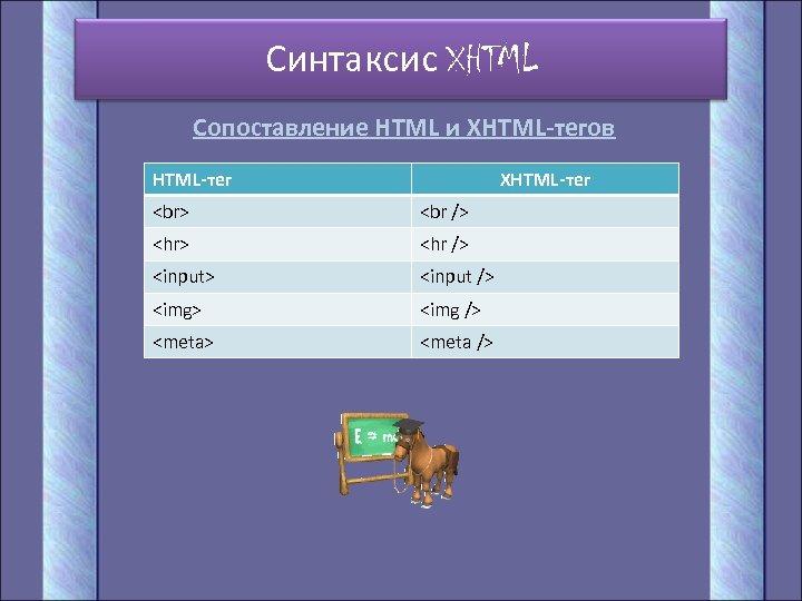 Синтаксис XHTML Сопоставление HTML и XHTML-тегов HTML-тег XHTML-тег <hr> <hr /> <input /> <img