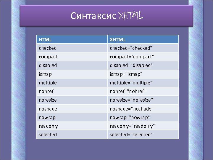Синтаксис XHTML checked=