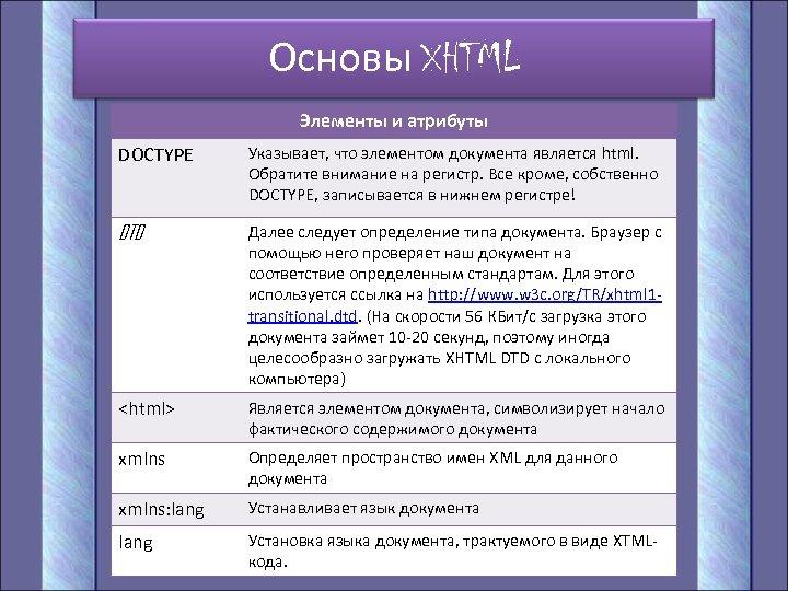 Основы XHTML Элементы и атрибуты DOCTYPE Указывает, что элементом документа является html. Обратите внимание