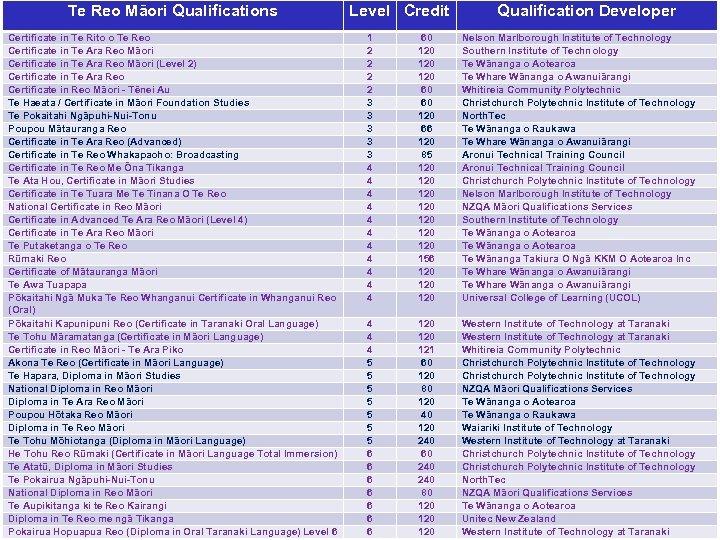 Te Reo Māori Qualifications Certificate in Te Rito o Te Reo Certificate in Te