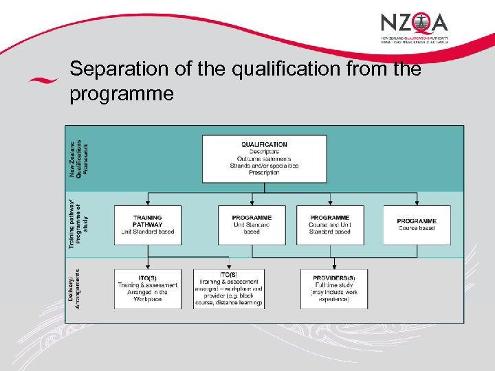 Separation of the qualification from the programme