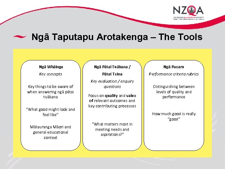 Ngā Taputapu Arotakenga – The Tools Ngā Whāinga Ngā Pātai Tuākana / Ngā Paearu