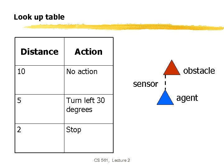 Look up table Distance 10 Action obstacle No action sensor 5 Turn left 30