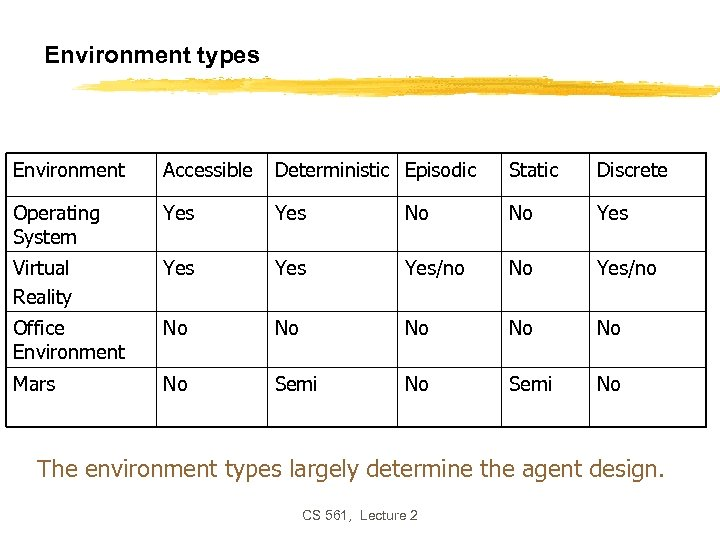 Environment types Environment Accessible Deterministic Episodic Static Discrete Operating System Yes No No Yes