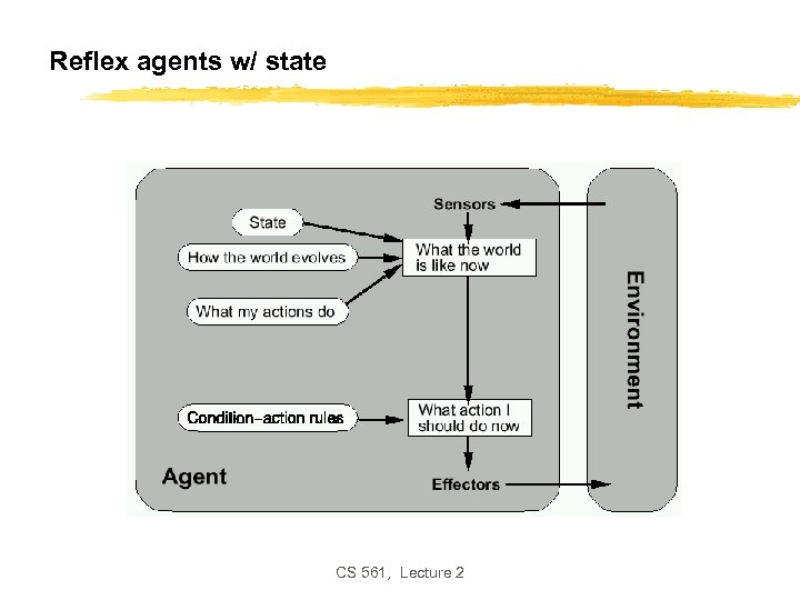 Reflex agents w/ state CS 561, Lecture 2
