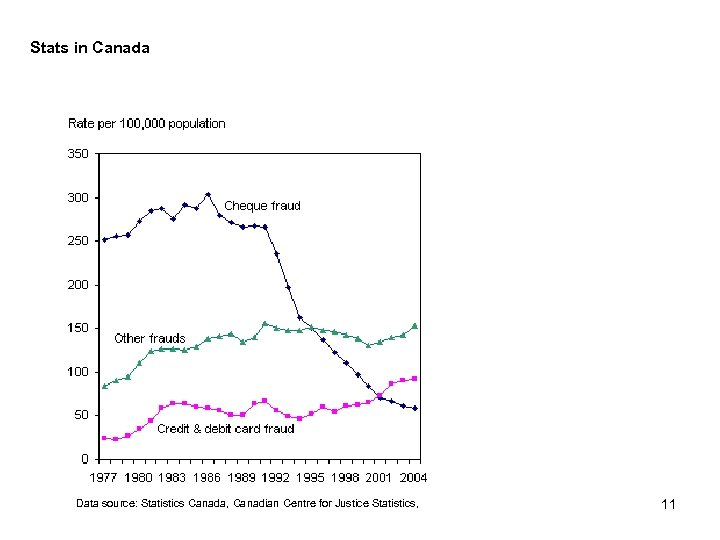 Stats in Canada Data source: Statistics Canada, Canadian Centre for Justice Statistics, 11