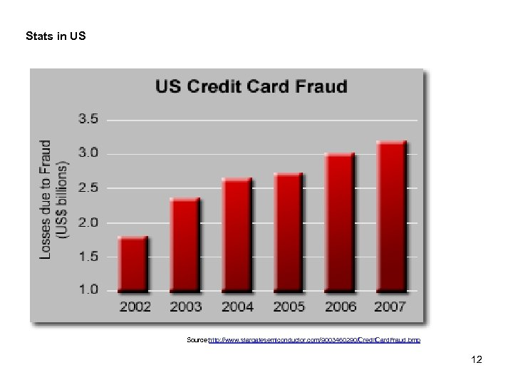 Stats in US Source: http: //www. stargatesemiconductor. com/9003460290/Credit. Card. Fraud. bmp 12