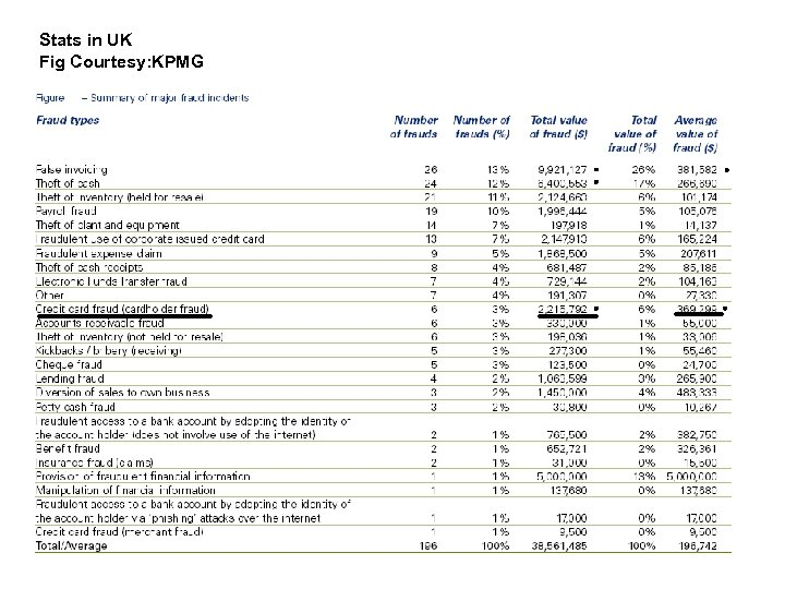 Stats in UK Fig Courtesy: KPMG 13