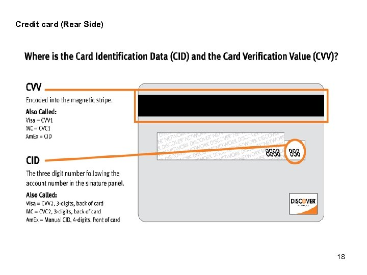 Credit card (Rear Side) 18