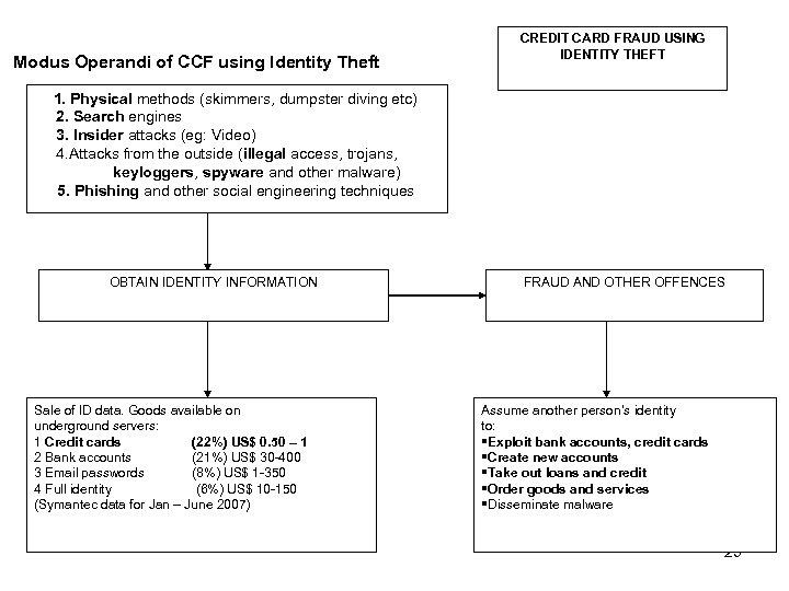 Modus Operandi of CCF using Identity Theft CREDIT CARD FRAUD USING IDENTITY THEFT 1.