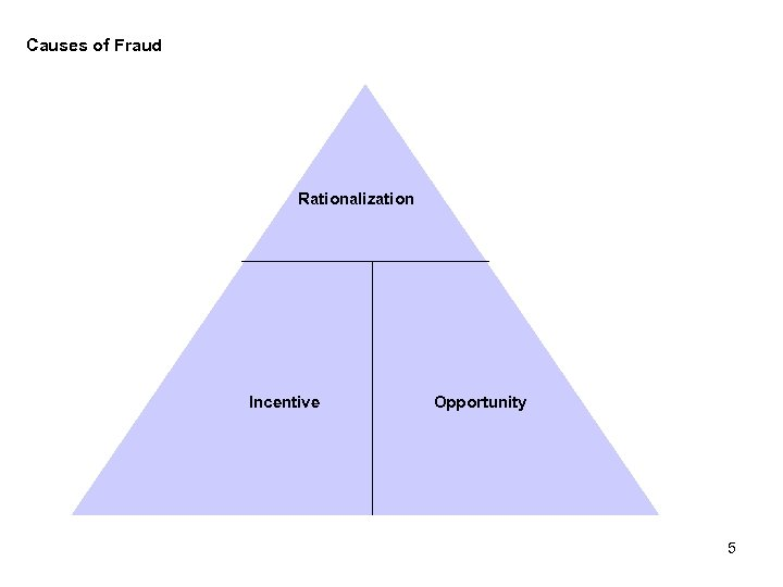 Causes of Fraud Rationalization Incentive Opportunity 5