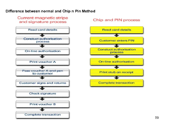 Difference between normal and Chip n Pin Method 59
